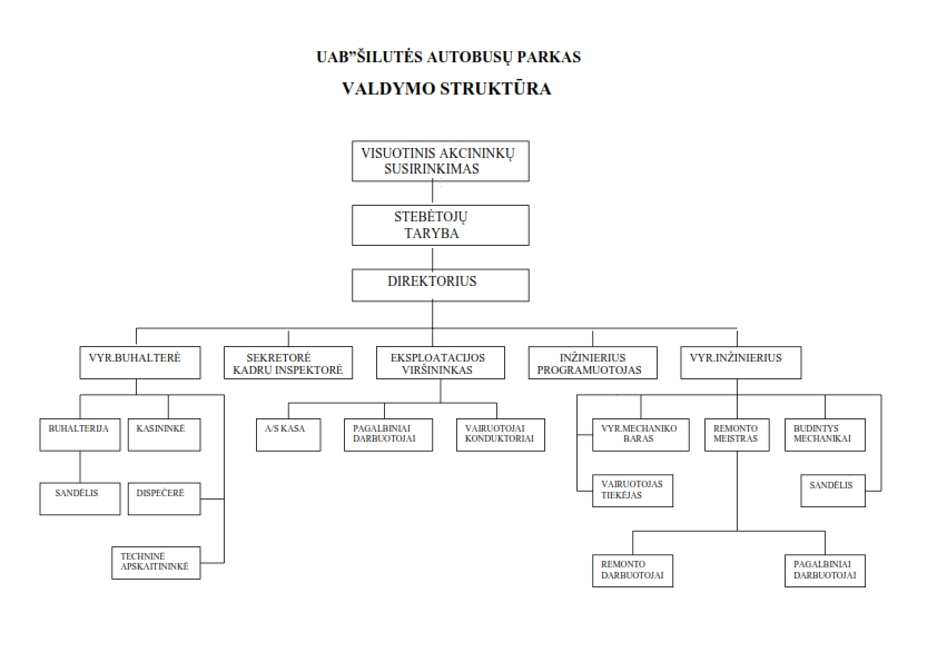 Valdymo struktūra