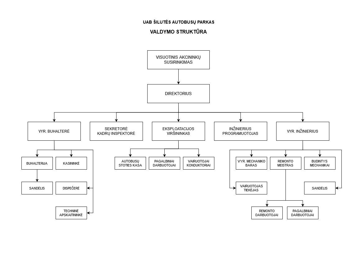 UAB Šilutės autobusų parko valdymo struktūra